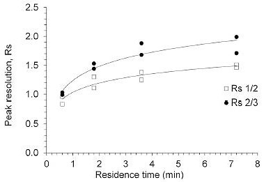 Impact of gradient slope on peak resolution using a 600 μl MCC operated in a pseudo-linear gradient elution mode with a liquid handling system. RS1/2 refers to the resolution of chymotrypsinogen A (1) and cytochrome C (2), RS2/3 to the resolution of cytochrome C (2) and lysozyme (3).