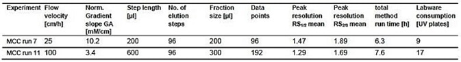 Comparison of assay run time and labware consumption using different elution flow velocities and gradient slopes.