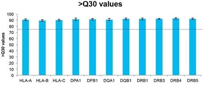 />Q30 values for each of the amplicons. The horizontal line indicates 75% of >Q30 value.
