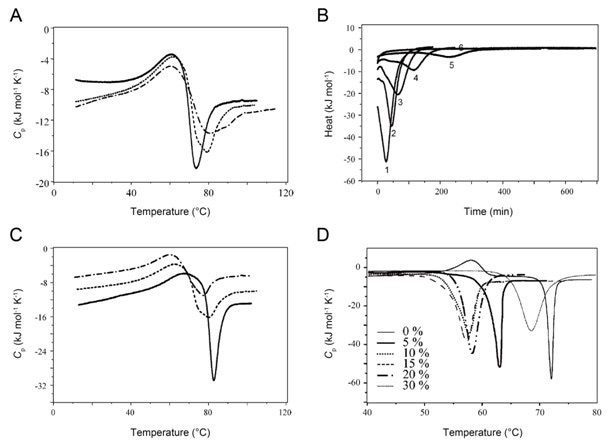 DSC scans of insulin aggregation at pH 1.9 under various experimental conditions. (A) DSC thermograms of insulin at distinct scan rates (10 (solid line), 20 (dotted line), and 10 °C h-1 (dashed dotted line)) [26]. (B) Heat obtained at 80 (curve 1), 75 (curve 2), 70 (curve 3), 65 (curve 4), 60 (curve 5), and 55 °C (curve 6) [26]. (C) DSC profiles obtained at 1 (solid line), 2 (dotted line), and 3% (dash dot line) with a scan rate of 20 °C h-1[26]. (D) DSC curves of 0.5 wt % insulin obtained at various ethanol concentrations, which are indicated in the figure [27].