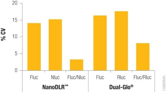 Comparison of coefficients of variation (CVs) obtained from a single reporter read vs. normalized data using either the NanoDLR™ or Dual‐Glo® assays.