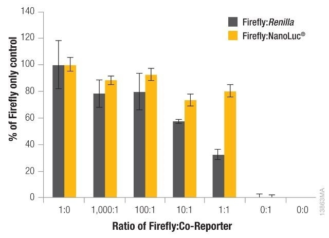 The effect of co-reporter expression levels on firefly signal with NanoDLR™ or DLR™ Assay.