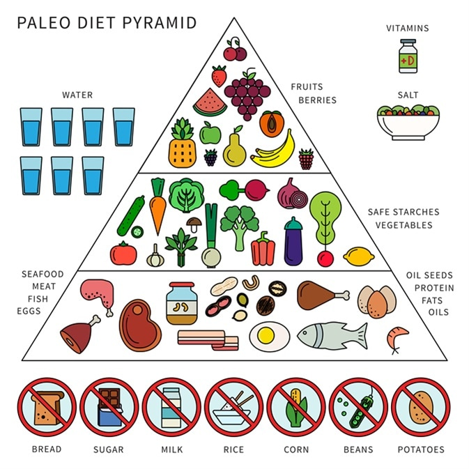 Pyramid of paleo diet. Image Credit: Mountain Brothers / Shutterstock