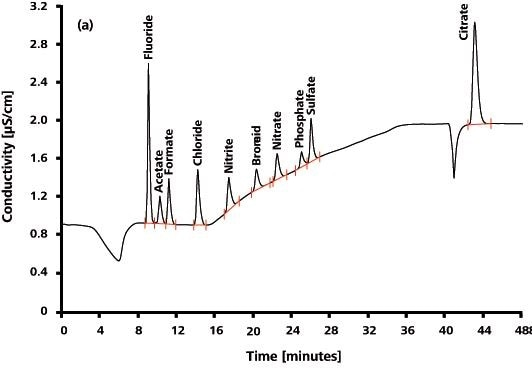 IC measurement on a Metrosep A Supp 7 - 250/4.0 using Na2CO3 gradient elution, followed by sequential suppression and conductivity detection. Anion standard including acetate and citrate.