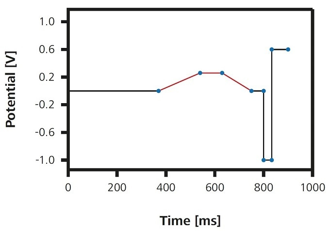 Pulse profile of the flexIPAD method: A measuring cycle lasts 0.9 s; measurement of the current is performed during the phase shown in red.