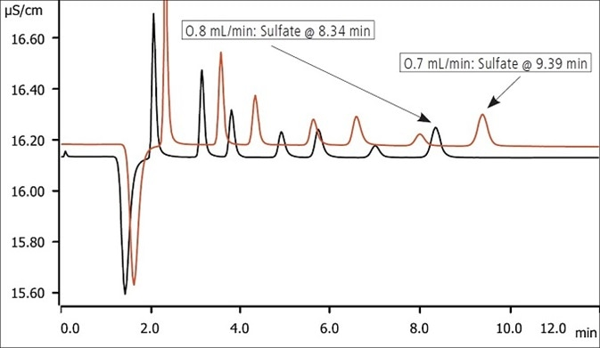 Overlay of 1 mg/L at 0.7 mL/min & 0.8 mL/min flow rate