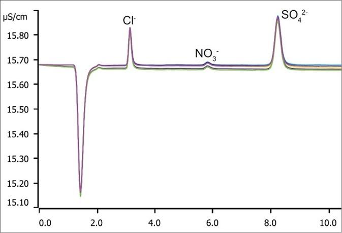 Overlay of ten chromatograms for tap water