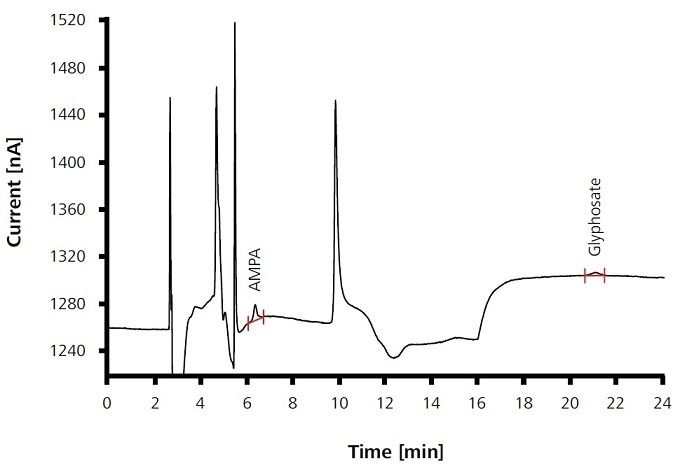 Determination of AMPA and glyphosate in drinking water which was mixed with 2 μg/L of each component. For conditions and results, see Tables 1 and 2.