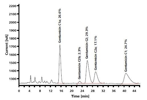 IC determination of the antibiotic gentamicin by pulsed amperometric detection; column: Polymer Laboratories RP-S; eluent: 60g/L Na2SO4, 1.75g/L sodium octanesulfonate, 1.34g/L NaH2PO4, 8mL/L THF (pH = 3, H3PO4); post-column addition: 300mmol/L NaOH.