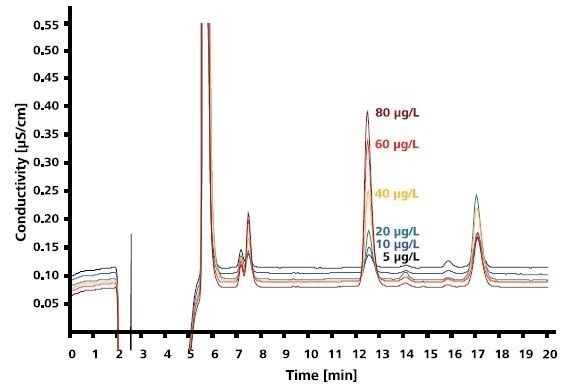 Irbesartan sample spiked with 5-80μg/L azide; column: Metrosep A Supp 10 - 250/4.0; eluent: 5mmol/L Na2CO3, 5mmol/L NaHCO3; inline matrix elimination with 70:30(v/v) methanol/water.