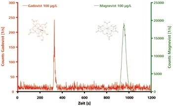 Chromatograms of polar and electrically neutral Gadovist and of ionic Magnevist (both 100 μg/L). Column: Metrosep A Supp 3 - 250/4.6; eluent: 7.2 mmol/L Na2CO3, 6.8 mmol/L NaHCO3; flow rate: 1.0 mL/min; m/z 156, 158, 160