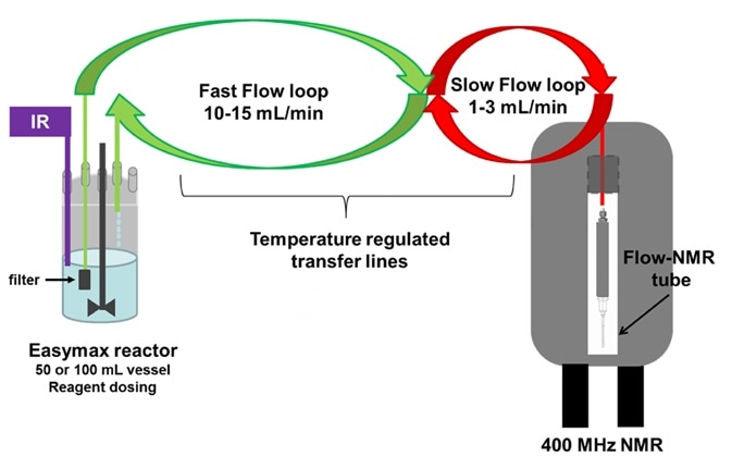 Laboratory set up illustrating how the reaction mixture is pumped from the vessel, though temperature regulated transfer lines, to the flow tube4, 5 placed in the coil area of the NMR probe.