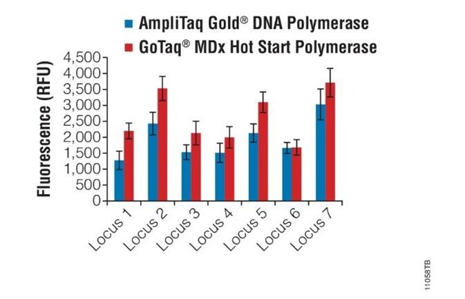 AmpliTaq Gold DNA Polymerase vs GoTaq MDx Hot Start Polymerase