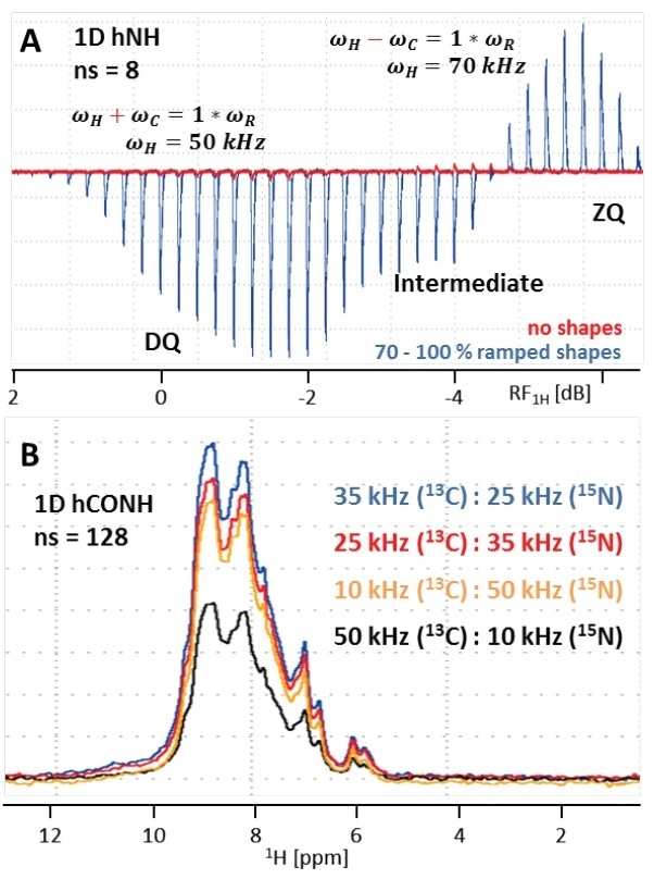 (A) Overlay of Hartmann-Hahn (HH) optimization curves for the initial H to N CP transfer in a 1D hNH experiment using either no shape (red) or a 70 to 100% ramp on 1H (blue, 20 times more transfer efficiency). As seen in the blue curve, double-quantum (DQ) transfer yields in increased transfer efficiency by  greater than 21% compared to zero-quantum (ZQ). Because the difference is only ~3 dB, both conditions interfere causing an intermediate window with reduced signal. (B) 1D hCONH spectra with different HH conditions for the SPECIFIC CO to N CP transfer. RF field strengths of 35 kHz on 13C and 25 kHz on 15N (DQ condition) results in best transfer efficiency.