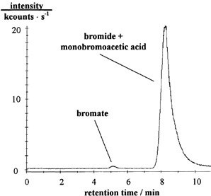 Separation of 1 μg/L bromate, 100 μg/L bromide, and 100 μg/L monobromoacetic acid. Sample volume: 585 μL; column: self-made; eluents: 100 or 60 mmol/L nitric acid or 100 mmol/L hydrochloric acid, pH adjusted to 6 with ammonia (25% w/w); m/z 79