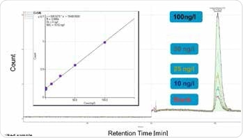 Calibration of hexavalent chromium concentrations between 10 and 100 ng/L. Column: Metrosep A Supp 5 - 250/4.0; eluent: 15.4 mmol/L Na2CO3, 4.8 mmol/L NaHCO3; flow rate: 0.8 mL/min; injection volume: 2000 μL; m/z 52.