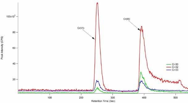 Typical dietary supplement sample. Column: Hamilton PRP-X100 anion-exchange (150 mm × 4.6 mm, 10 μm); eluent A: 0.06 mol/L HNO3, pH = 9.3; eluent B: 0.06 mol/L HNO3, pH 1.2; flow rate: 1.0 mL/min with gradient elution; m/z 50, 52, 53.