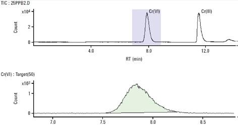 25 μg/L Cr(III) and Cr(VI) standard. Column: Hamilton PRP-X100 anionexchange (150 mm × 4.6 mm, 10 μm); eluent A: 0.06 mol/L NO3 − (pH 9.3 adjusted with NH4OH); eluent B: 0.06 mol/L NO3 − (pH 1.2); flow rate: 1 mL/min; m/z 50, 52, 53
