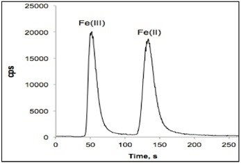 Chromatogram of a standard solution containing 250.0 ng/g of Fe(II) and Fe(III) (conditions as Figure 1).
