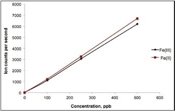 Calibration curve (0.01–500 ppb). Column: Metrosep A Supp 10 S-Guard/4.0; eluent: 4.0 mmol/L DPA, 20 mmol/L ammonium nitrate (pH 4.3); flow rate: 0.8 mL/min, isocratic; m/z 56