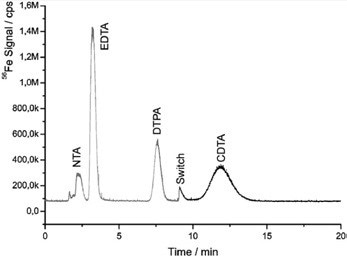 Separation of the Fe(III) complexes of NTA, EDTA, DTPA, and CDTA in less than 15 min using column-switching.