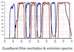 Quadband filter spectra plot