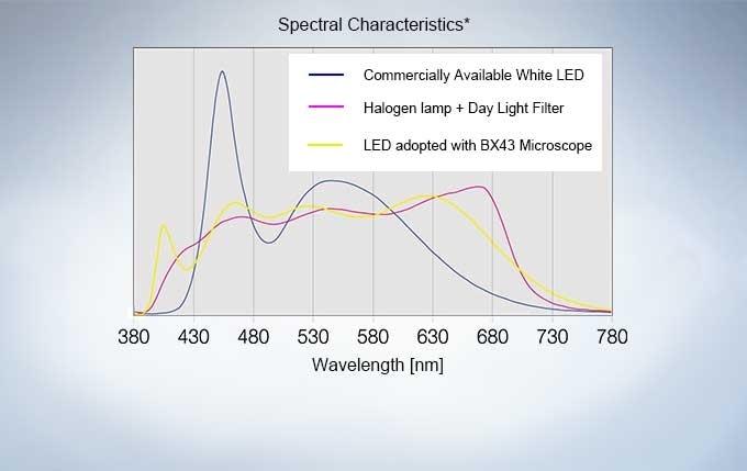Optimal Lighting for Pathology and Cytology