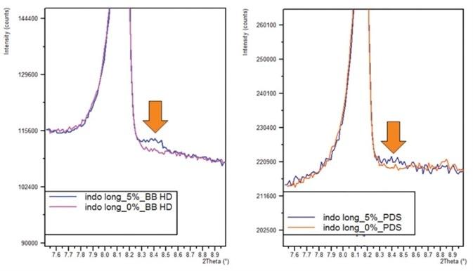 1a. 0.25% alpha-indomethacin peak measured with BBHD optic. b. 0.25% alpha-indomethacin peak measured with slit optics.
