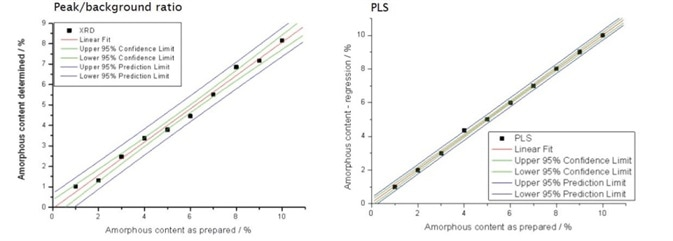 Comparison of con‑ dence limits for two methods of amorphous content determination.