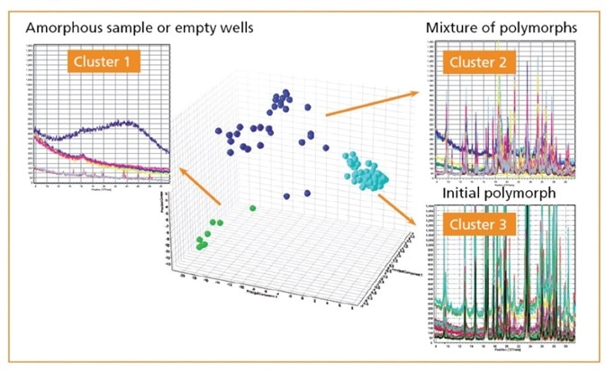 Cluster analysis of PXRD patterns measured on a 96 well plate.