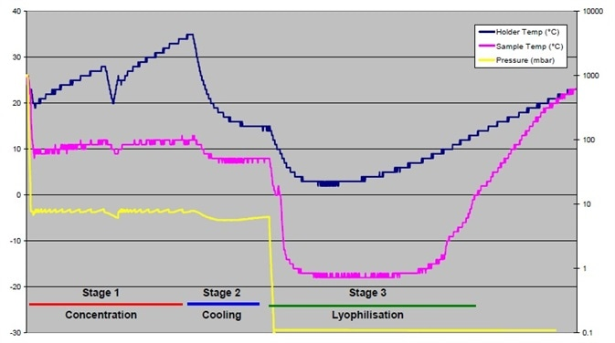 Baseline method showing concentration and lyophilization of water-based sample—Trial 1.