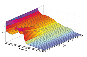 Find out how your signal is distributed using the 3D mapping function of the MARS Data Analysis Software