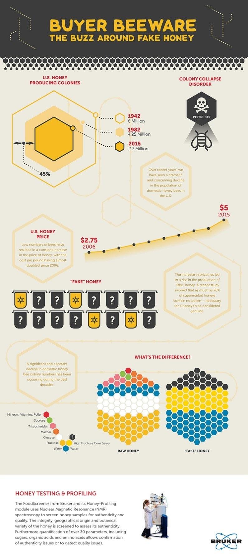 Miel-Perfilado de Bruker RMN infographic por AZoNetwork