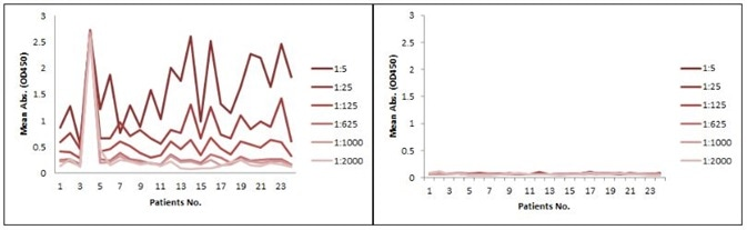 Comparison between Indirect ELISA and antibody-directed competitive ELISA for PD1 mAb detection in patient samples. A: Indirect ELISA; B: antibody-directed competitive ELISA.