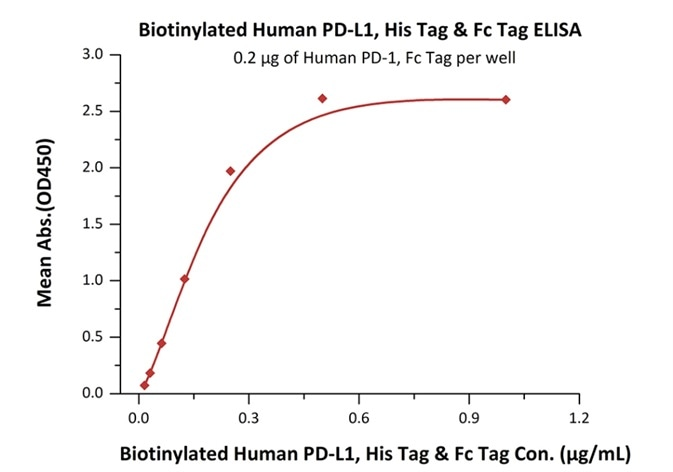 Immobilized human PD-1 (Cat. No. PD1-H5257) at 2 μg/mL (100 μL/well) can bind to biotinylated human PD-L1, His & Fc tag (Cat. No. PD1-H82F3) with a linear range of 0.01—0.25 μg/ml.