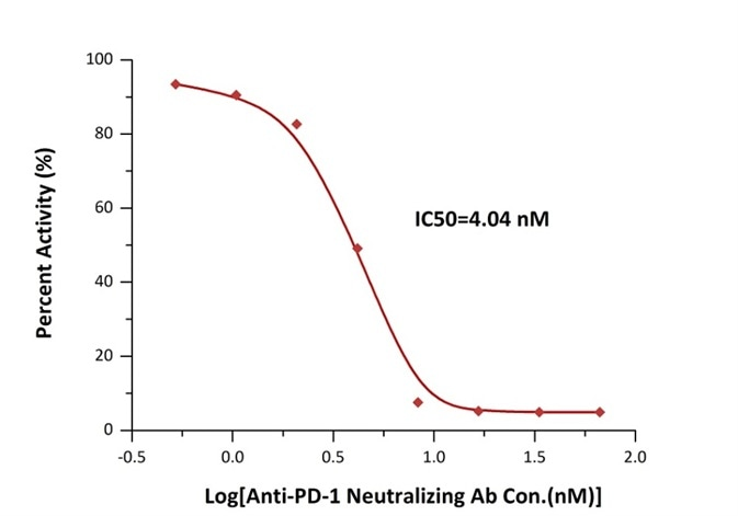 Inhibition of PD-1-PD-L1 binding by an anti-PD-1 neutralizing antibody is measured by the PD-1 [Biotinylated]: PD-L1 Inhibitor Screening ELISA Assay Pair (Cat. No. EP-101).