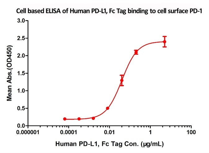 Flow Cytometry assay shows that recombinant human PD-L1 (Cat. No. PD1-H5258) can bind to 293 cell overexpressing human PD-1. The concentration of PD-L1 used is 10 µg/mL.