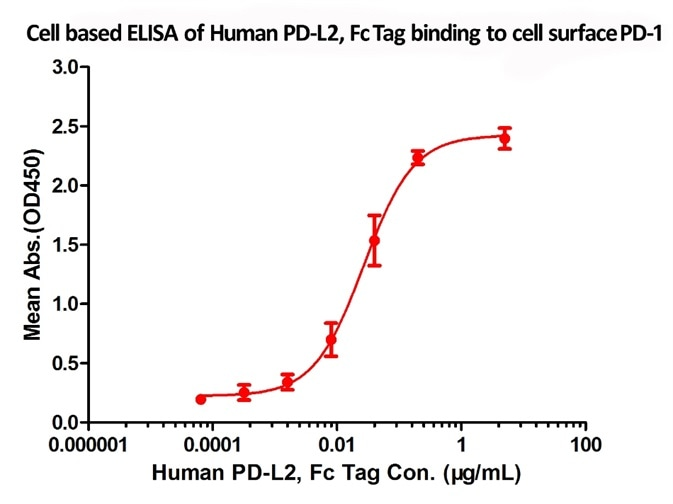 Flow Cytometry assay shows that recombinant human PD-L2 (Cat. No. PD2-H5251) can bind to 293 cell overexpressing human PD-1. The concentration of PD-L2 used is 1µg/mL.