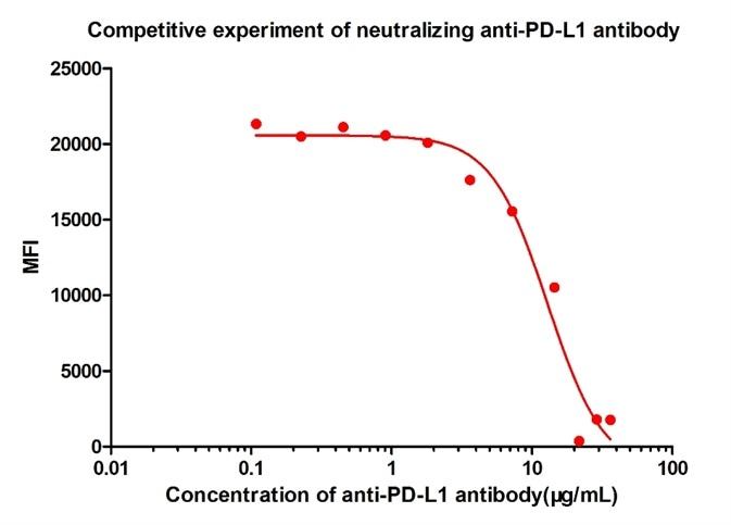 FACS analysis shows that the binding of PD-L1 (Cat. No. PD1-H5258) to 293 overexpressing PD-1 was inhibited by increasing concentration of neutralizing anti-hPD-L1 antibody. The concentration of PD-L1 used is 10 μg/mL. The IC50 is 12.92 μg/mL.