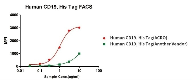Binding activity of Human CD19, His Tag from two different vendors were evaluated in the above flow cytometry analysis against anti-CD19-CAR-293 cells. The result showed that ACRO's Human CD19, His Tag has a higher binding activity than another Vendor's.