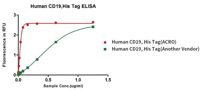Binding activity of Human CD19, His Tag from two different vendors were evaluated in the above ELISA analysis against FMC63 MAb. The result showed that ACRO's Human CD19, His Tag has a higher binding activity than another Vendor's.