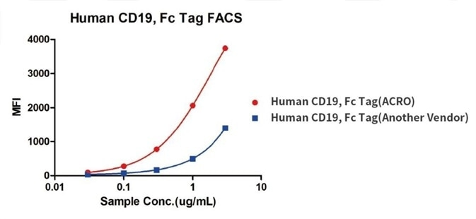 Binding activity of Human CD19, Fc Tag from two different vendors were evaluated in the above flow cytometry analysis against anti-CD19-CAR-293 cells. The result showed that ACRO's Human CD19, Fc Tag has a higher binding activity than another vendor's.