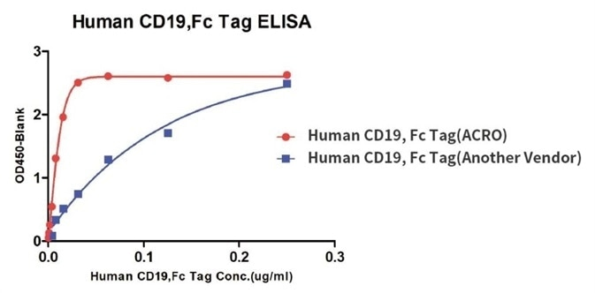 Binding activity of Human CD19, Fc Tag from two different vendors were evaluated in the above ELISA analysis against FMC63 MAb. The result showed that ACRO's Human CD19, Fc Tag has a higher binding activity than another vendor's.