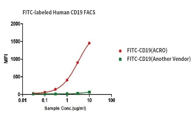 Binding activity of FITC-labeled Human CD19, His Tag from two different vendors were evaluated in the above flow cytometry analysis against anti-CD19-CAR-293 cells. The result showed that ACRO's FITC-labeled Human CD19, His Tag has a much higher binding activity than another Vendor's.