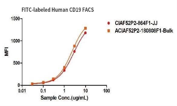 Binding activity of two different lots of FITC-labeled Human CD19, His Tag were evaluated in the above flow cytometry analysis against anti-CD19-CAR-293 cells. The result showed that the batch variation among the tested samples is negligible.