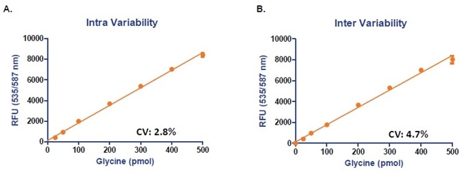 Determination of Inter (A) and Inter Variability (B) Coefficient of Variations. Inter variability: Glycine Standard Curve was assayed in triplicate according to the protocols using the same components. Inter variability: Glycine Standard Curve was assayed in triplicate using three sets of reagents.