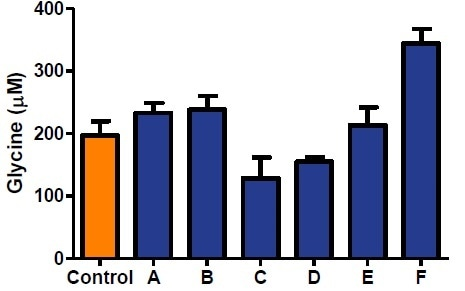 Glycine concentration was evaluated using BioVision's Glycine Assay Kit in human serum samples from patients known to have Neurological conditions. Serum Samples were serially diluted using Glycine Assay Buffer (Dilution Factor Range: 4-128). Twenty-five microliters of each diluted sample were spiked with 0.3 nmol of Glycine Standard and assayed following the protocol. Our assay demonstrates a significant decrease of Glycine in patients suffering from Depression and Schizophrenia, and higher concentration of glycine was found in the sample from a patient suffering from Alzheimer's Disease. Similar trends have been shown in recent literature