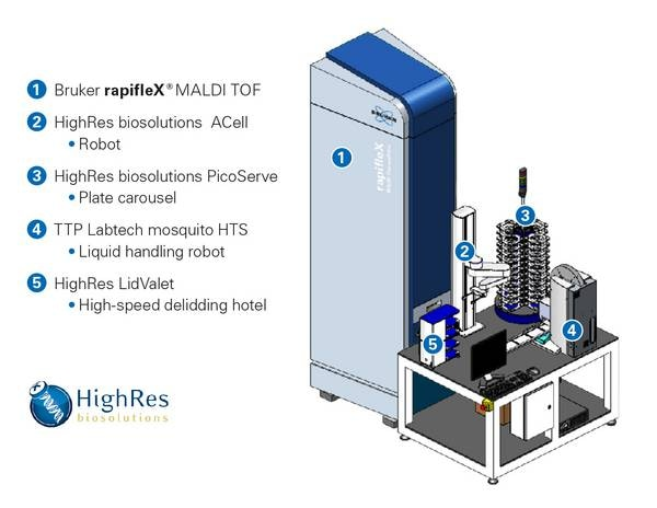 Rapiflex MPP HighRes Biosolutions