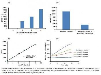 Sensitive Fluorometric Assay for HIV-1 Protease Activity Detection