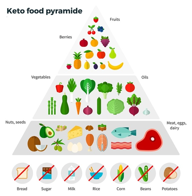Healthy eating concept. Keto food pyramid. Image Credit: Mountain Brothers / Shutterstock